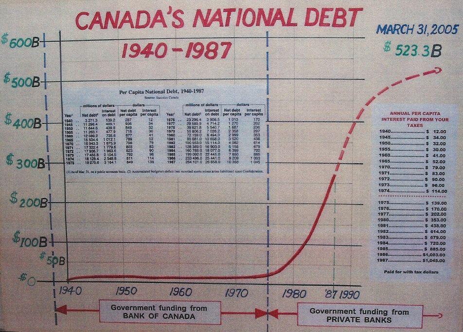 Canadas National Debt